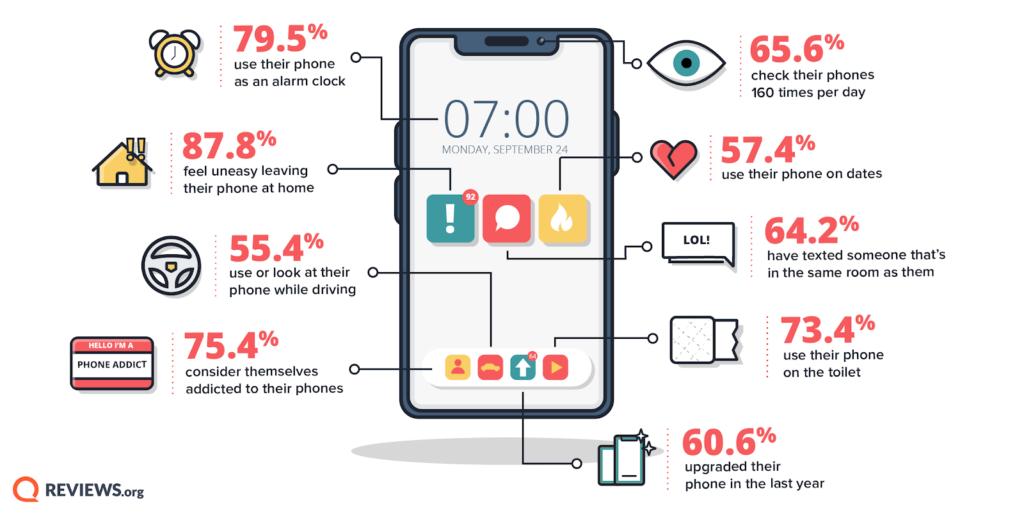 Infografía de teléfono