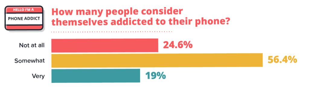 ¿Cuántas personas se consideran adictas a su teléfono?