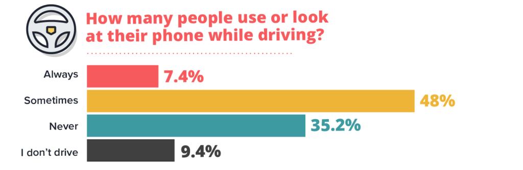 ¿Cuántas personas usan o miran sus teléfonos mientras conducen?