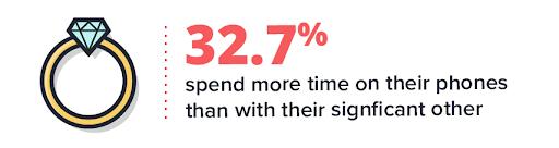 El 32,7% de las personas pasan más tiempo en sus teléfonos que con su pareja