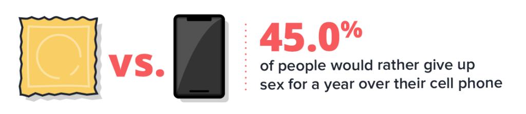 El 45% de las personas preferiría dejar el sexo durante un año antes que su teléfono celular