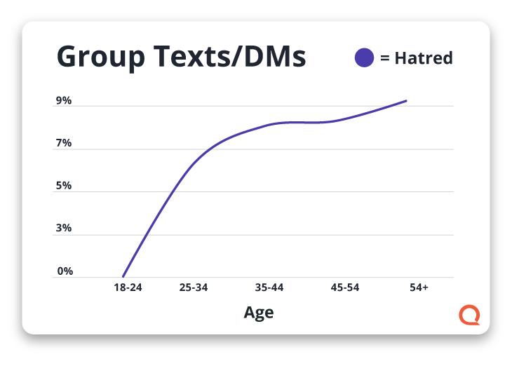 Gráfico que muestra el odio por los textos grupales