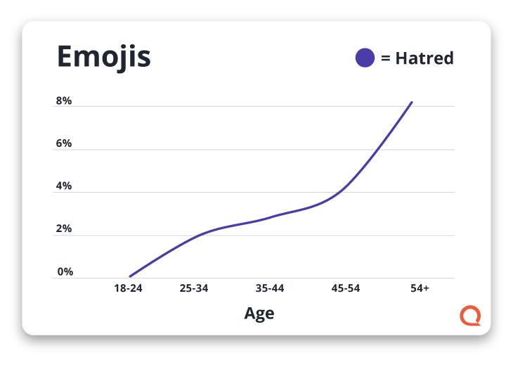 Gráfico que muestra el odio hacia los emojis
