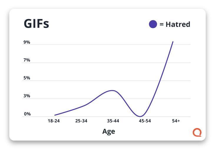 Gráfico que muestra el odio hacia los GIF por edad