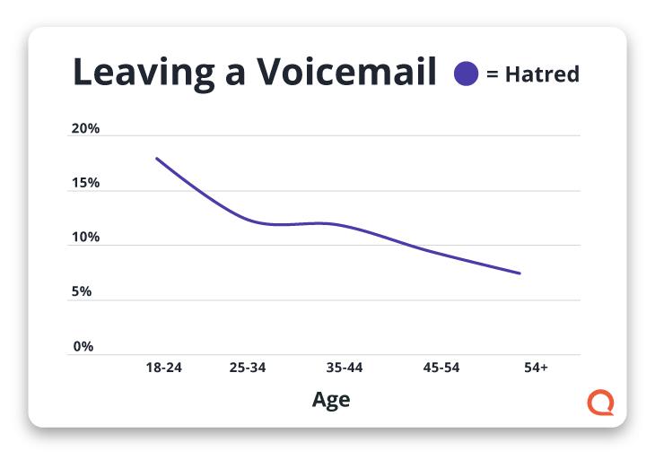 Gráfico que muestra el odio por los mensajes de voz