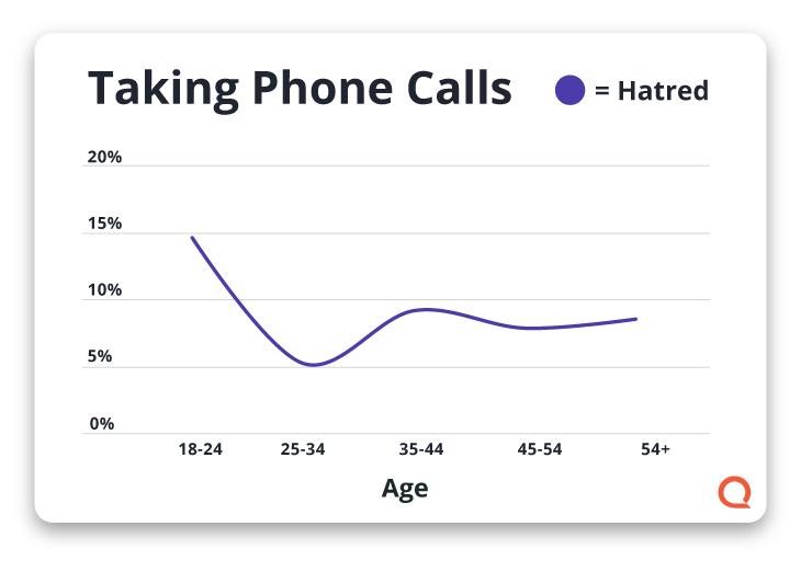 Gráfico que muestra el odio hacia las llamadas telefónicas
