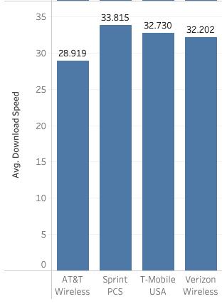 Gráfico de velocidades de descarga promedio