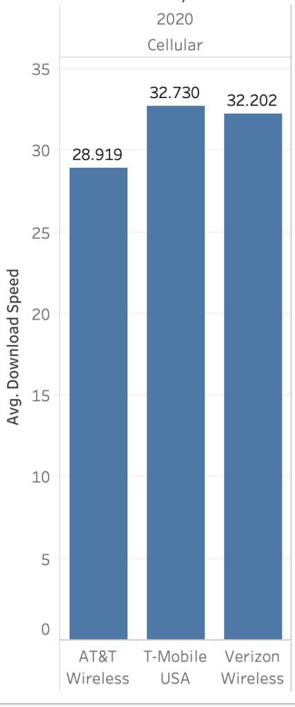 Velocidades medias de descarga inalámbrica