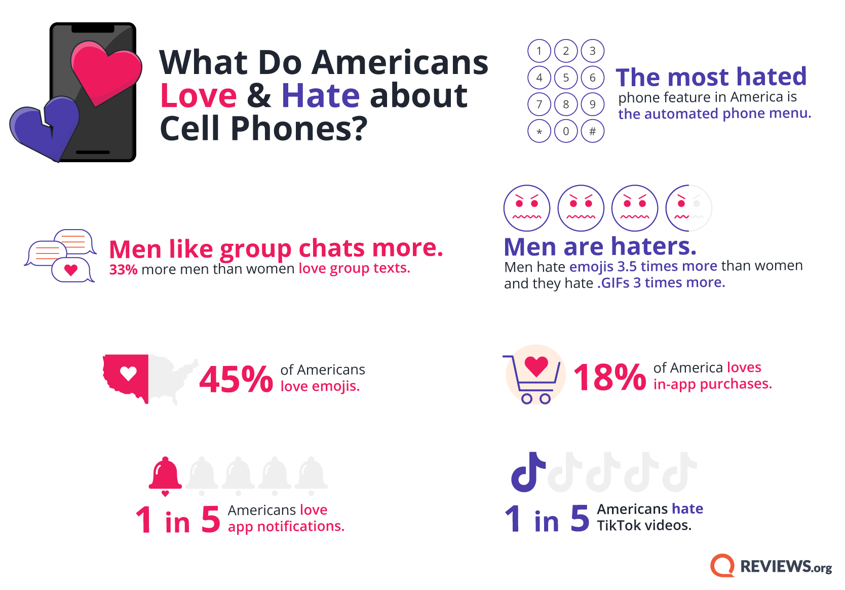 REV Phone Sentiment by Age 1.3 infographic