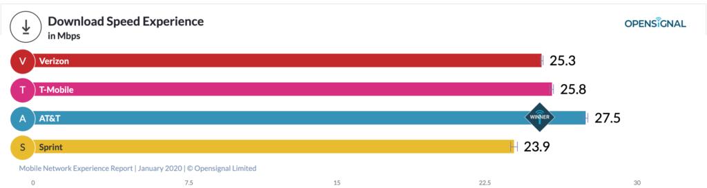 Gráfico de velocidades de descarga